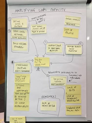 Amplify local data – overview workplan. Credit: Johnathan Van Guens